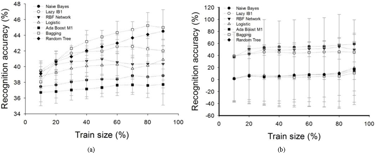 Figure 3 for Detection and Analysis of Emotion From Speech Signals