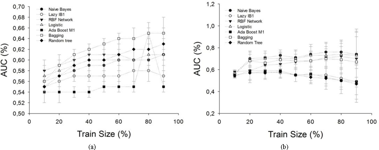 Figure 4 for Detection and Analysis of Emotion From Speech Signals