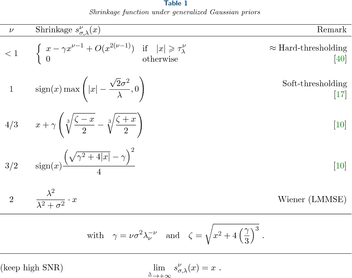 Figure 2 for Image denoising with generalized Gaussian mixture model patch priors