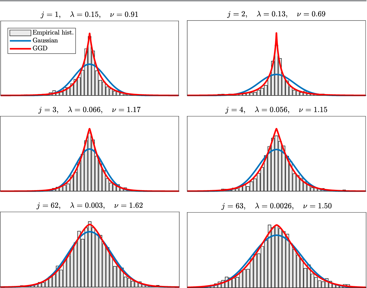 Figure 1 for Image denoising with generalized Gaussian mixture model patch priors