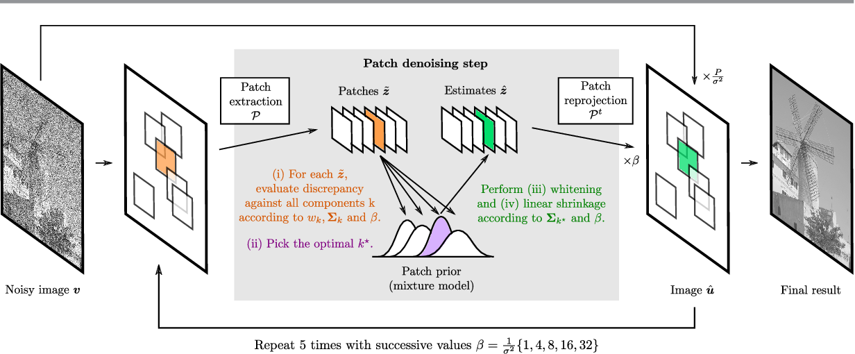 Figure 3 for Image denoising with generalized Gaussian mixture model patch priors