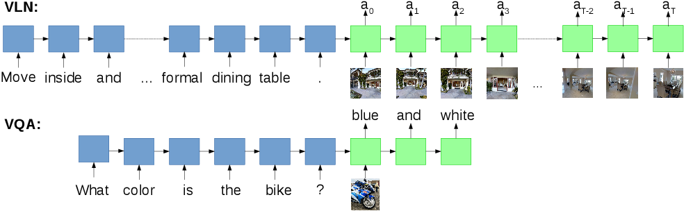 Figure 3 for Vision-and-Language Navigation: Interpreting visually-grounded navigation instructions in real environments