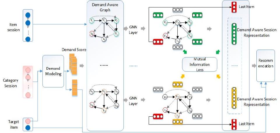Figure 3 for DAGNN: Demand-aware Graph Neural Networks for Session-based Recommendation