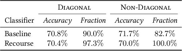 Figure 1 for Strategic Recourse in Linear Classification