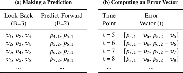 Figure 1 for Greenhouse: A Zero-Positive Machine Learning System for Time-Series Anomaly Detection