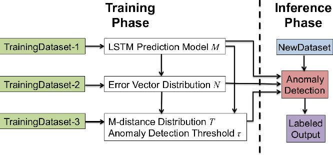 Figure 1 from Greenhouse: A Zero-Positive Machine Learning