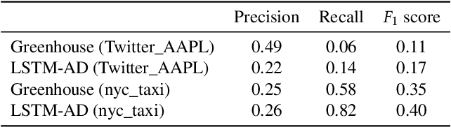 Figure 3 for Greenhouse: A Zero-Positive Machine Learning System for Time-Series Anomaly Detection
