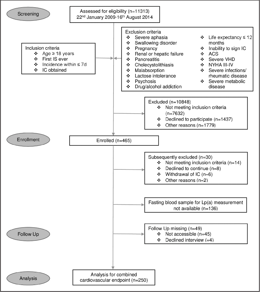 Figure 1 From Lipoproteina Levels And Recurrent Vascular Events Process Flow Diagram For Patient Selection Of The Cream Sugar Study