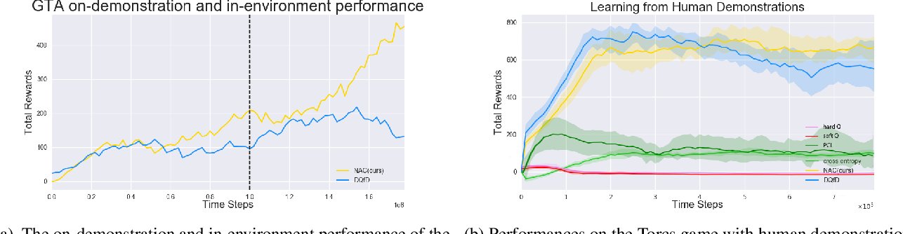 Figure 4 for Reinforcement Learning from Imperfect Demonstrations