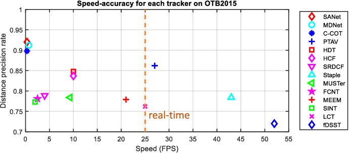 Figure 1 for Parallel Tracking and Verifying