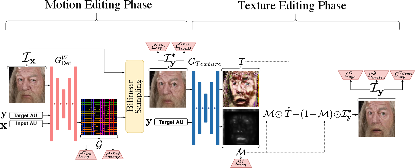 Figure 3 for Self-supervised Deformation Modeling for Facial Expression Editing