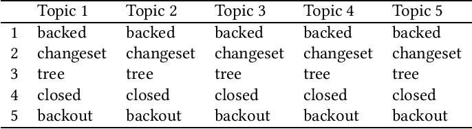 Figure 2 for Measuring LDA Topic Stability from Clusters of Replicated Runs