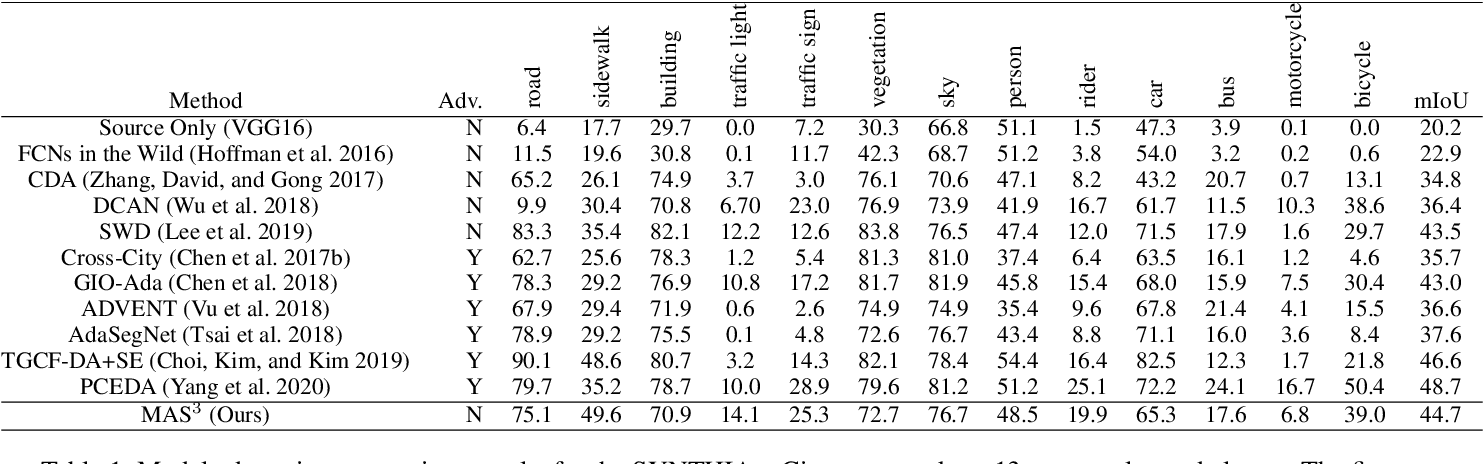 Figure 2 for Unsupervised Model Adaptation for Continual Semantic Segmentation