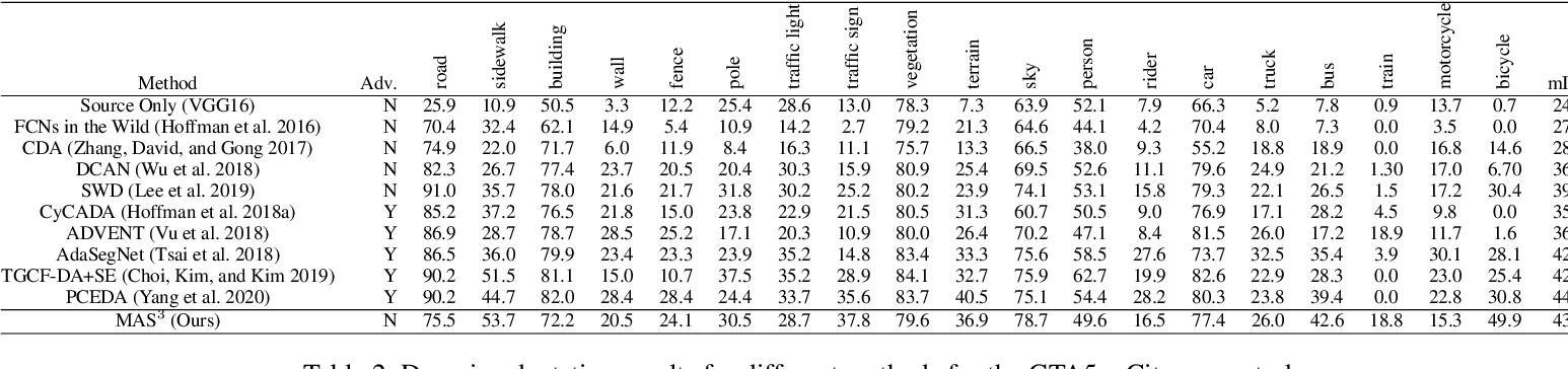Figure 3 for Unsupervised Model Adaptation for Continual Semantic Segmentation