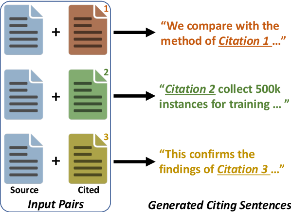 Figure 1 for Citation Text Generation