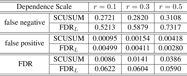 Figure 4 for Spatial CUSUM for Signal Region Detection