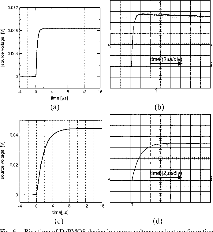 Fig. 6. Rise time of DePMOS device in source voltage readout configuration with C = 33 pF. (a) Calculated waveform with external gate referred to ground. (b) Measured waveform with external gate referred to ground. Amplitude is in arbitrary units. (c) Calculated waveform with external gate referred to source. (d) Measured waveform with external gate referred to source. Amplitude is in arbitrary units.