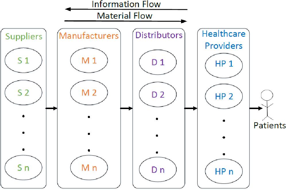 PDF] Efficient Inventory Management of Hospital Supply