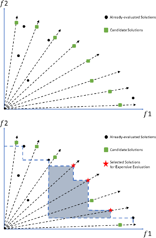 Figure 4 for A Batched Scalable Multi-Objective Bayesian Optimization Algorithm