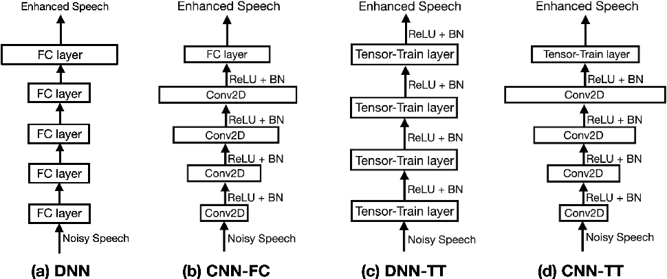 Figure 1 for Exploring Deep Hybrid Tensor-to-Vector Network Architectures for Regression Based Speech Enhancement