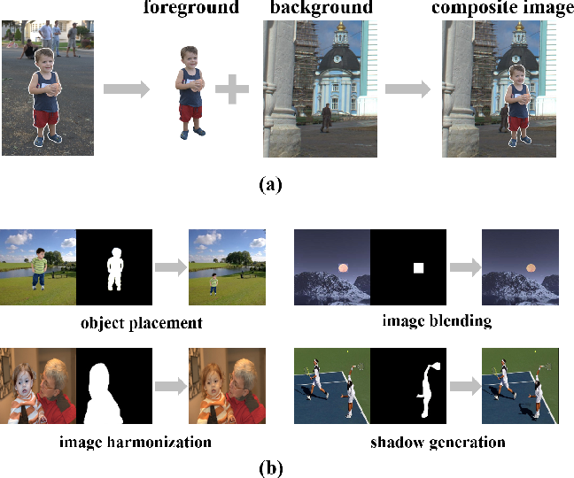 Figure 1 for Making Images Real Again: A Comprehensive Survey on Deep Image Composition