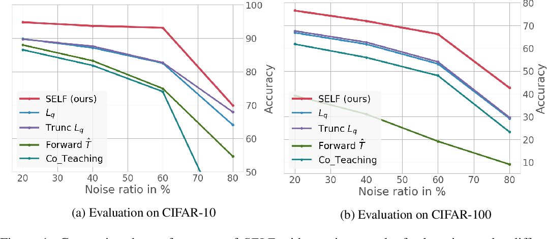 Figure 1 for SELF: Learning to Filter Noisy Labels with Self-Ensembling