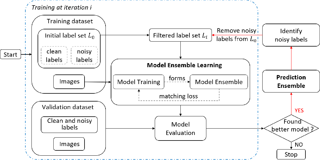 Figure 2 for SELF: Learning to Filter Noisy Labels with Self-Ensembling