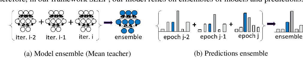 Figure 4 for SELF: Learning to Filter Noisy Labels with Self-Ensembling