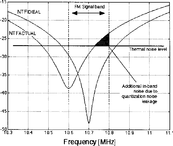 Self-tuning algorithms for high-performance bandpass