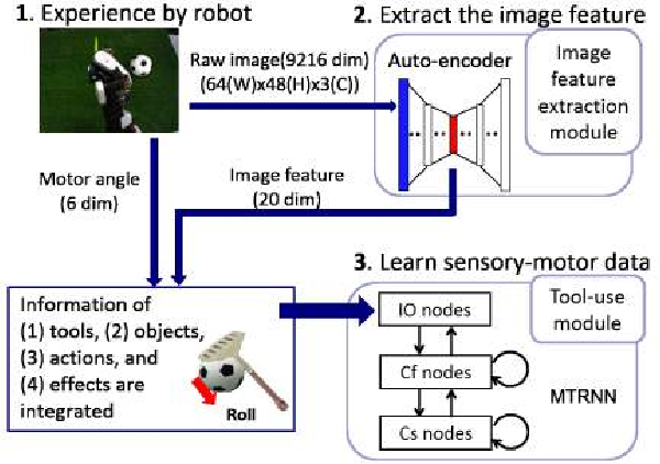Figure 1 for Detecting Features of Tools, Objects, and Actions from Effects in a Robot using Deep Learning