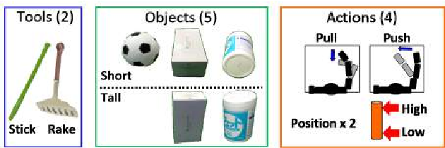 Figure 4 for Detecting Features of Tools, Objects, and Actions from Effects in a Robot using Deep Learning