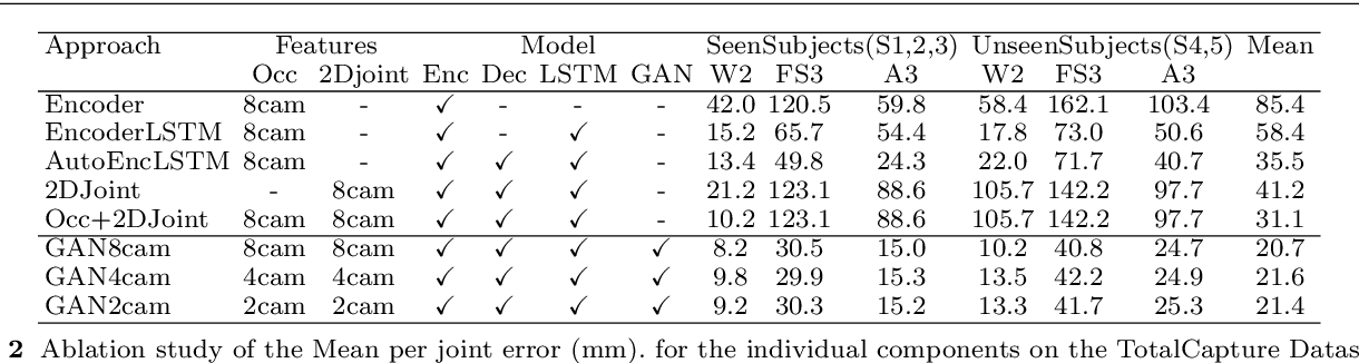 Figure 4 for Semantic Estimation of 3D Body Shape and Pose using Minimal Cameras
