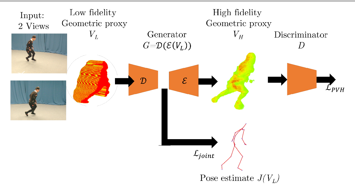 Figure 3 for Semantic Estimation of 3D Body Shape and Pose using Minimal Cameras
