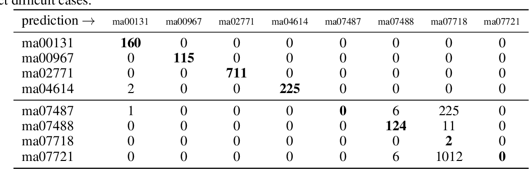 Figure 2 for Proof of Concept: Automatic Type Recognition