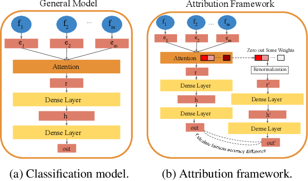 Figure 1 for Attributing Fair Decisions with Attention Interventions