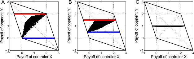 Figure 1 for Payoff Control in the Iterated Prisoner's Dilemma
