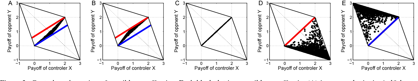 Figure 3 for Payoff Control in the Iterated Prisoner's Dilemma