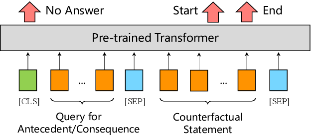 Figure 3 for ISCAS at SemEval-2020 Task 5: Pre-trained Transformers for Counterfactual Statement Modeling