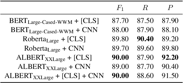 Figure 2 for ISCAS at SemEval-2020 Task 5: Pre-trained Transformers for Counterfactual Statement Modeling