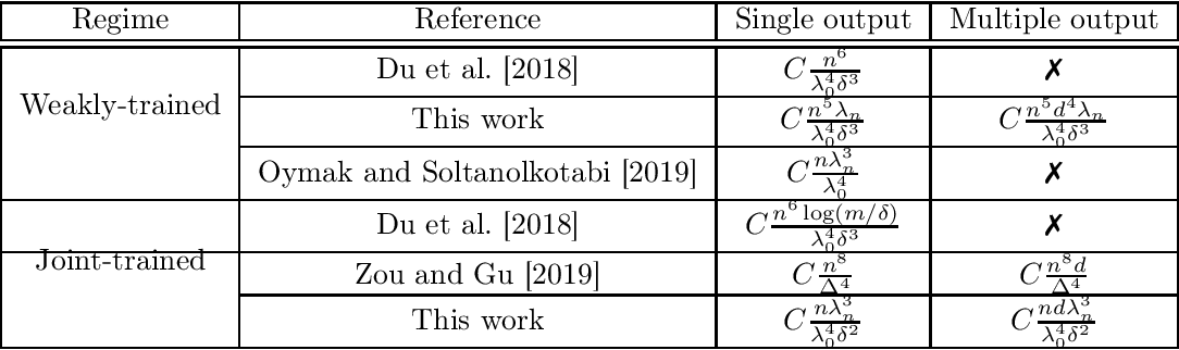 Figure 1 for Benefits of Jointly Training Autoencoders: An Improved Neural Tangent Kernel Analysis