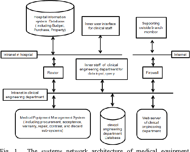 the systems network architecture of medical equipment management system  formed by the