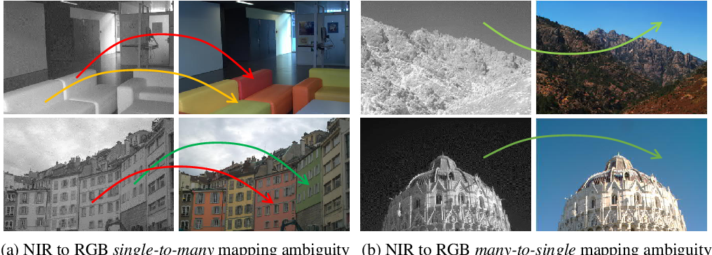 Figure 1 for Attention-Guided NIR Image Colorization via Adaptive Fusion of Semantic and Texture Clues