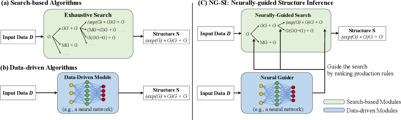 Figure 1 for Neurally-Guided Structure Inference