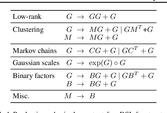 Figure 2 for Neurally-Guided Structure Inference