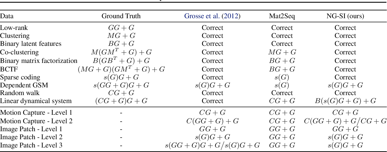 Figure 4 for Neurally-Guided Structure Inference