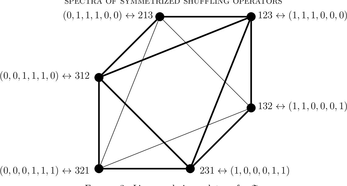 Spectra of Symmetrized Shuffling Operators