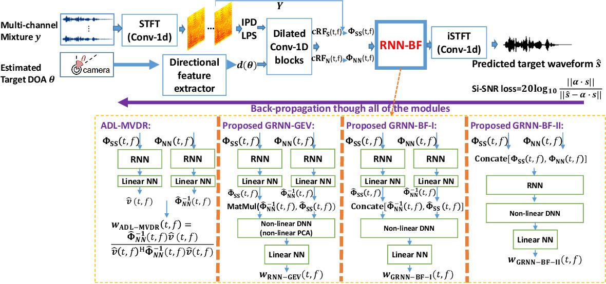 Figure 1 for Generalized RNN beamformer for target speech separation