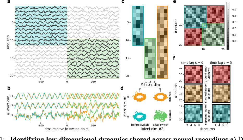 Figure 1 for Extracting low-dimensional dynamics from multiple large-scale neural population recordings by learning to predict correlations