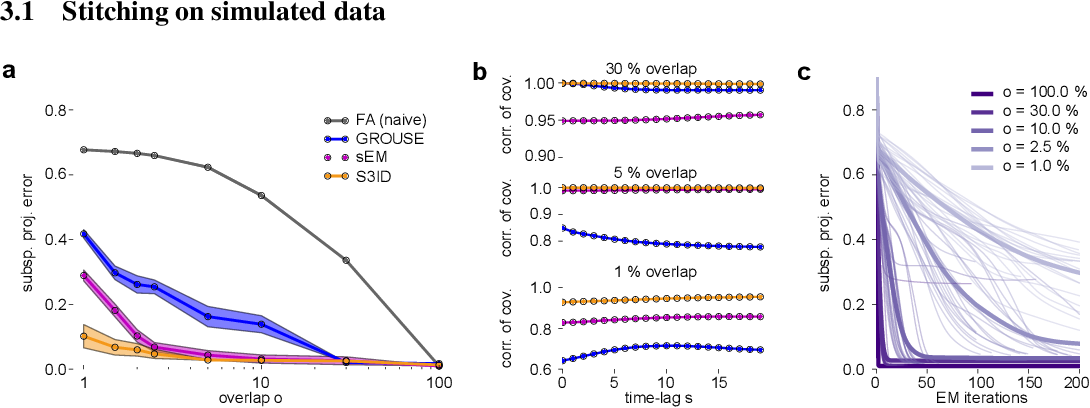 Figure 2 for Extracting low-dimensional dynamics from multiple large-scale neural population recordings by learning to predict correlations