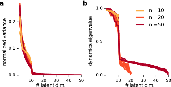 Figure 3 for Extracting low-dimensional dynamics from multiple large-scale neural population recordings by learning to predict correlations